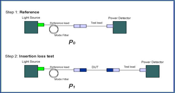 Fibre Optic Quality and Testing